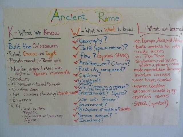kwl ancient rome