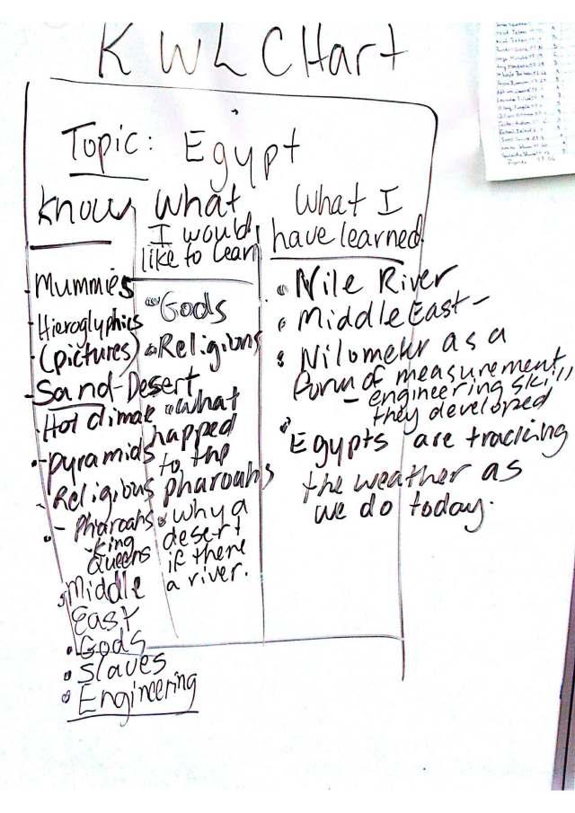 egypt kwl